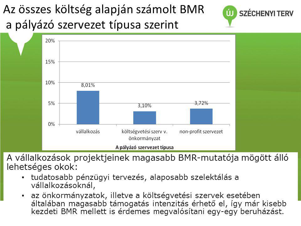 Az összes költség alapján számolt BMR a pályázó szervezet típusa szerint A vállalkozások projektjeinek magasabb BMR-mutatója mögött álló lehetséges okok: • tudatosabb pénzügyi tervezés, alaposabb szelektálás a vállalkozásoknál, • az önkormányzatok, illetve a költségvetési szervek esetében általában magasabb támogatás intenzitás érhető el, így már kisebb kezdeti BMR mellett is érdemes m egvalósítani egy-egy beruházást.