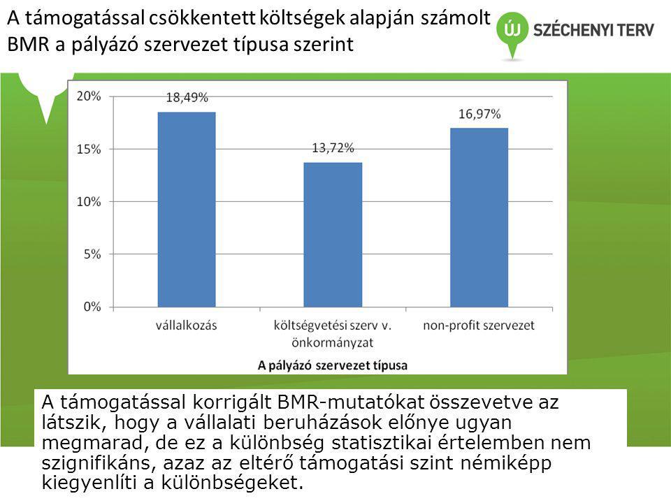 A támogatással csökkentett költségek alapján számolt BMR a pályázó szervezet típusa szerint A támogatással korrigált BMR-mutatókat összevetve az látszik, hogy a vállalati beruházások előnye ugyan megmarad, de ez a különbség statisztikai értelemben nem szignifikáns, azaz az eltérő támogatási szint némiképp kiegyenlíti a különbségeket.