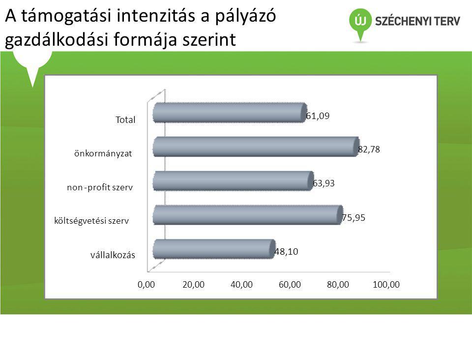 A támogatási intenzitás a pályázó gazdálkodási formája szerint 0,0020,0040,0060,0080,00100,00 vállalkozás költségvetési szerv non-profit szerv önkormányzat Total 48,10 75,95 63,93 82,78 61,09