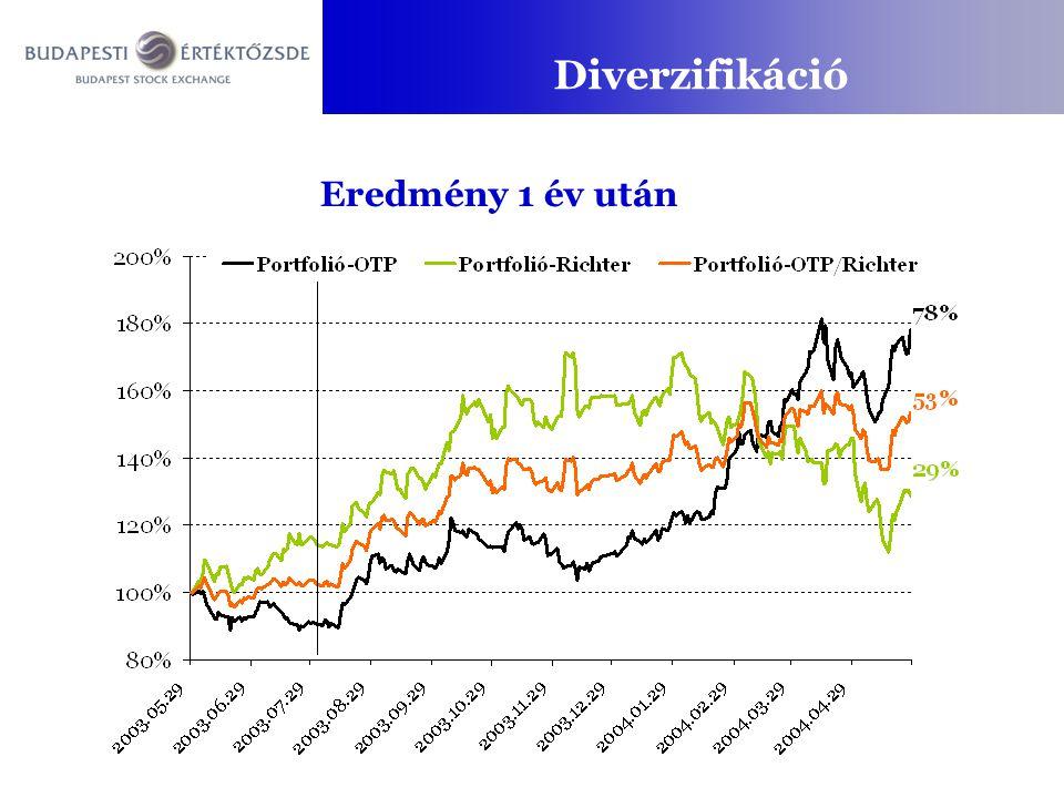 Eredmény 1 év után Diverzifikáció