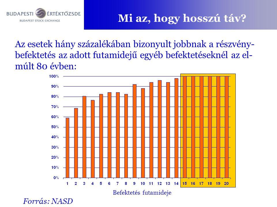 Mi az, hogy hosszú táv? Forrás: NASD Az esetek hány százalékában bizonyult jobbnak a részvény- befektetés az adott futamidejű egyéb befektetéseknél az