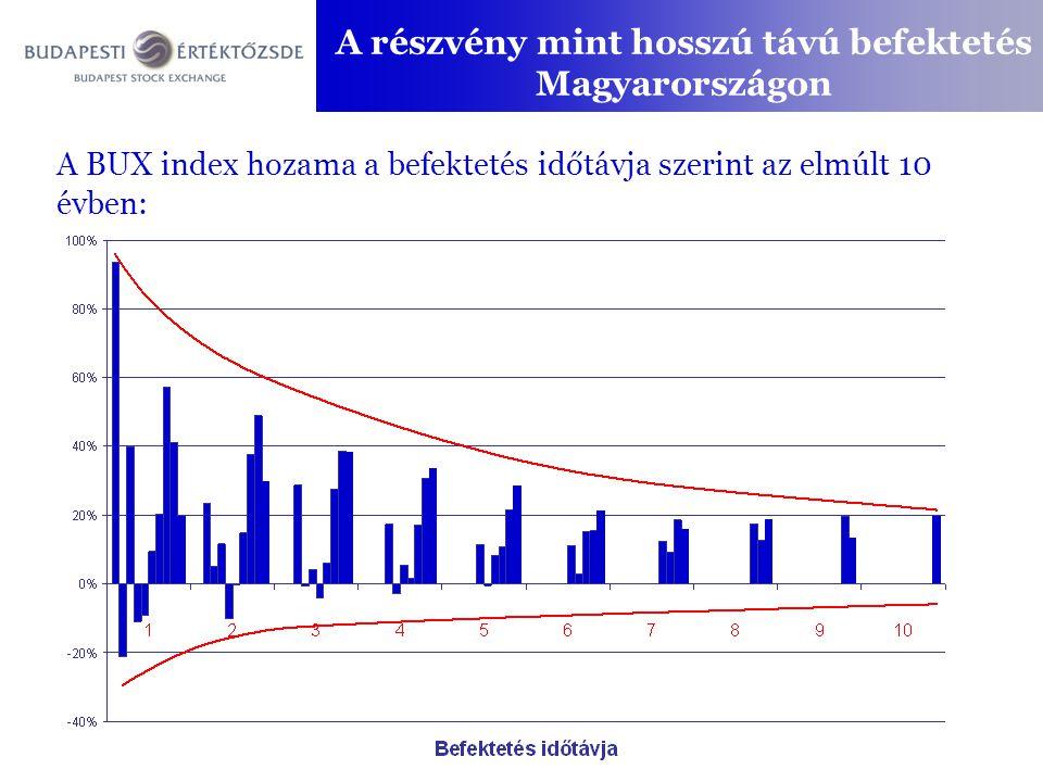 A részvény mint hosszú távú befektetés Magyarországon A BUX index hozama a befektetés időtávja szerint az elmúlt 10 évben: