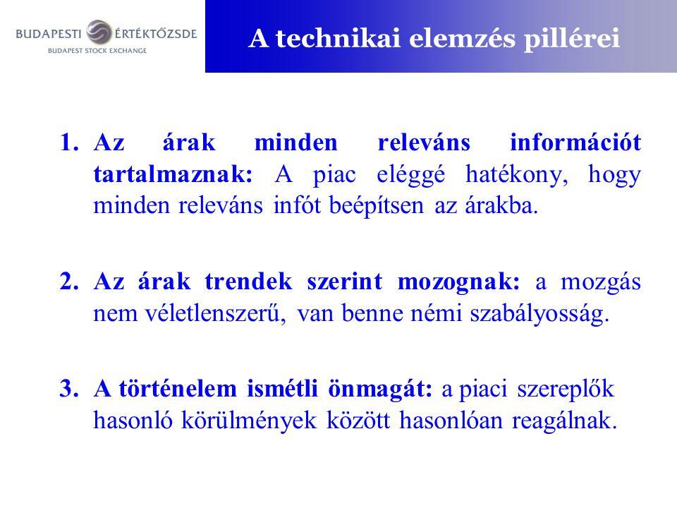 A technikai elemzés pillérei 1.Az árak minden releváns információt tartalmaznak: A piac eléggé hatékony, hogy minden releváns infót beépítsen az árakb