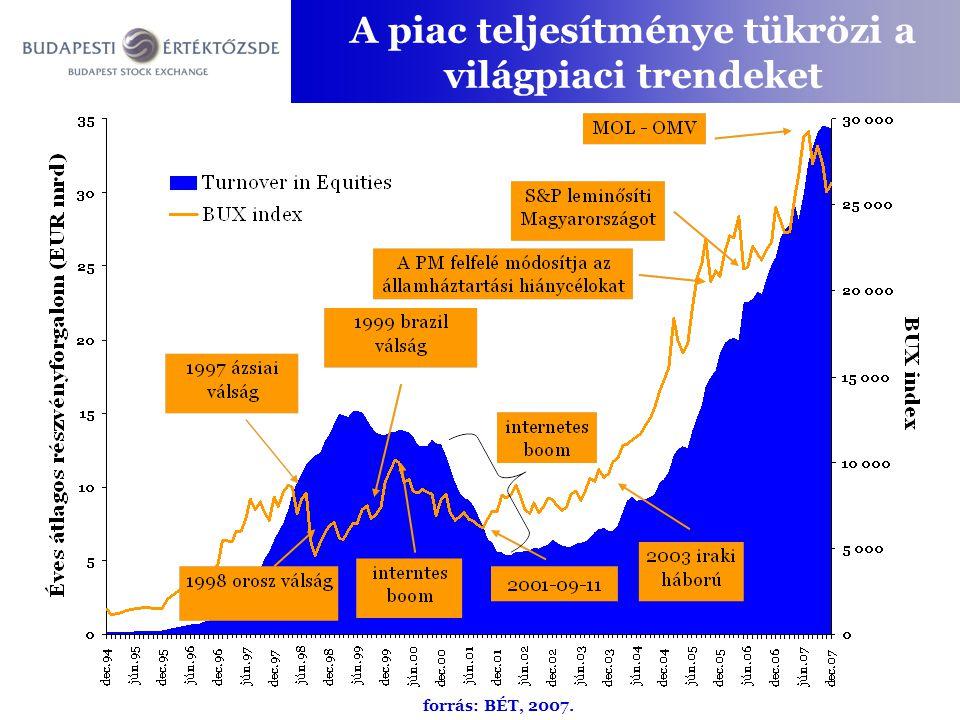 A piac teljesítménye tükrözi a világpiaci trendeket forrás: BÉT, 2007.