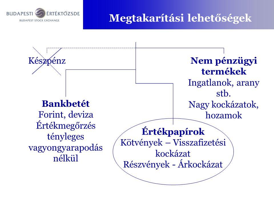 Megtakarítási lehetőségek Készpénz Bankbetét Forint, deviza Értékmegőrzés tényleges vagyongyarapodás nélkül Értékpapírok Kötvények – Visszafizetési ko