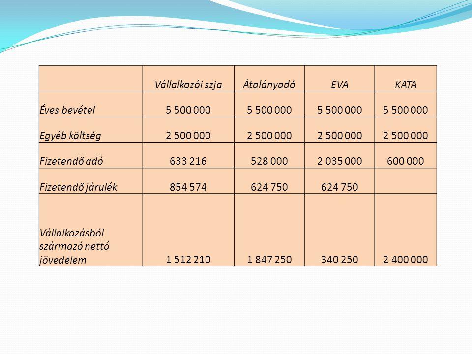 Vállalkozói szjaÁtalányadóEVAKATA Éves bevétel5 500 000 Egyéb költség2 500 000 Fizetendő adó633 216528 0002 035 000600 000 Fizetendő járulék854 574624