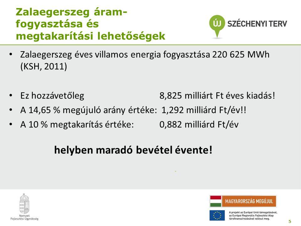 Zalaegerszeg áram- fogyasztása és megtakarítási lehetőségek • Zalaegerszeg éves villamos energia fogyasztása 220 625 MWh (KSH, 2011) • Ez hozzávetőleg 8,825 milliárt Ft éves kiadás.