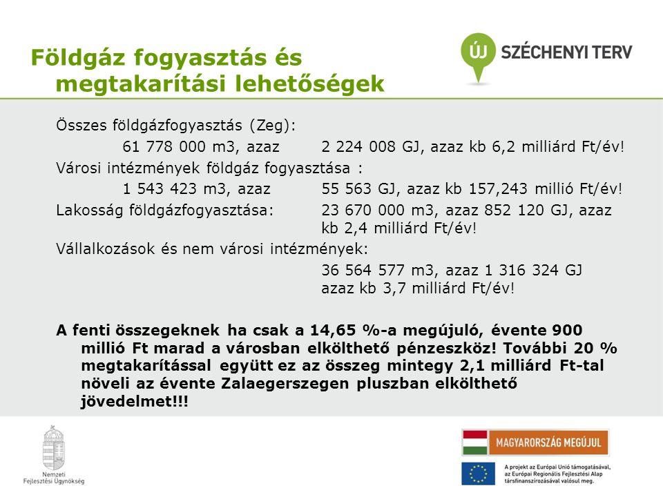 Összes földgázfogyasztás (Zeg): 61 778 000 m3, azaz 2 224 008 GJ, azaz kb 6,2 milliárd Ft/év.
