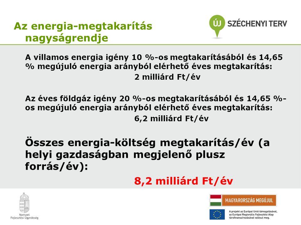 A villamos energia igény 10 %-os megtakarításából és 14,65 % megújuló energia arányból elérhető éves megtakarítás: 2 milliárd Ft/év Az éves földgáz igény 20 %-os megtakarításából és 14,65 %- os megújuló energia arányból elérhető éves megtakarítás: 6,2 milliárd Ft/év Összes energia-költség megtakarítás/év (a helyi gazdaságban megjelenő plusz forrás/év): 8,2 milliárd Ft/év Az energia-megtakarítás nagyságrendje