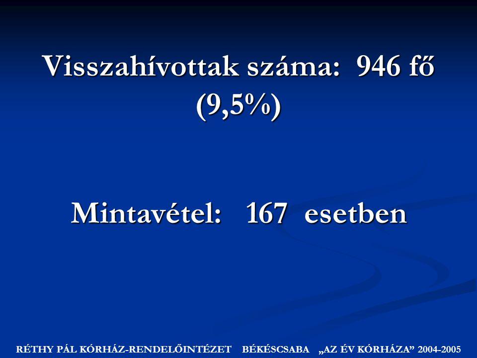 """Visszahívottak száma: 946 fő (9,5%) RÉTHY PÁL KÓRHÁZ-RENDELŐINTÉZET BÉKÉSCSABA """"AZ ÉV KÓRHÁZA 2004-2005 Mintavétel: 167 esetben"""