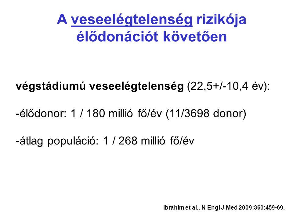 Ibrahim et al., N Engl J Med 2009;360:459-69. A veseelégtelenség rizikója élődonációt követően végstádiumú veseelégtelenség (22,5+/-10,4 év): -élődono