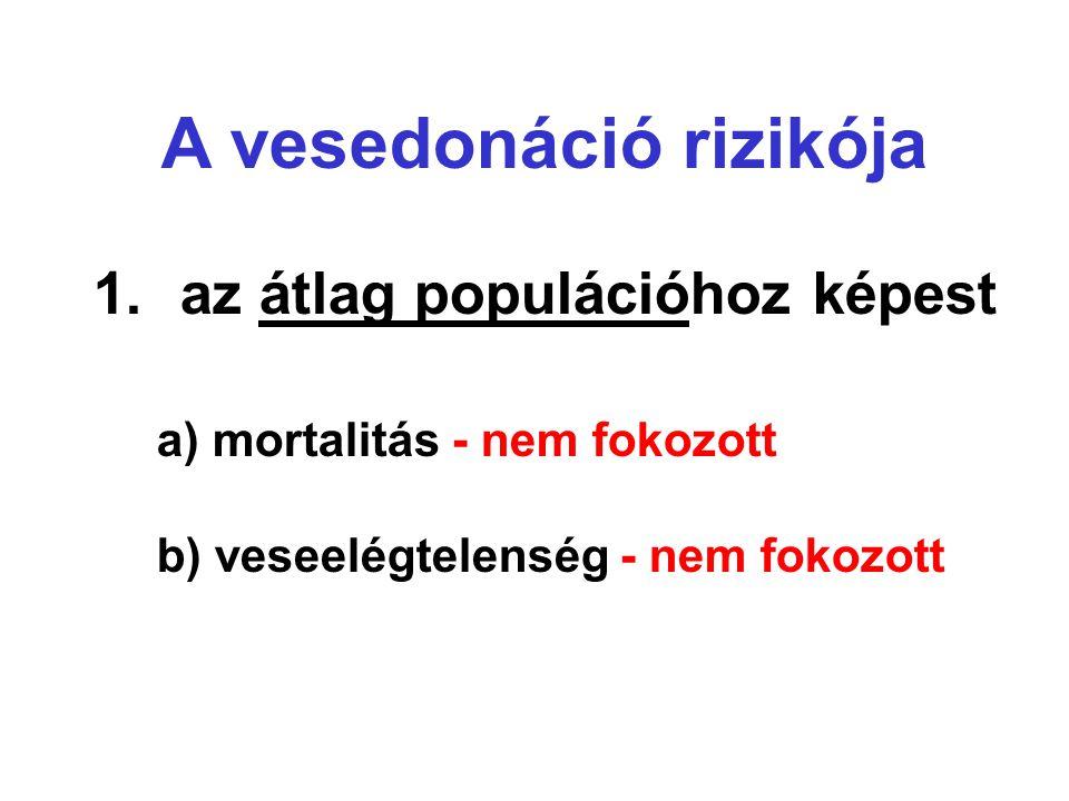 A vesedonáció rizikója 1.az átlag populációhoz képest a) mortalitás - nem fokozott b) veseelégtelenség - nem fokozott