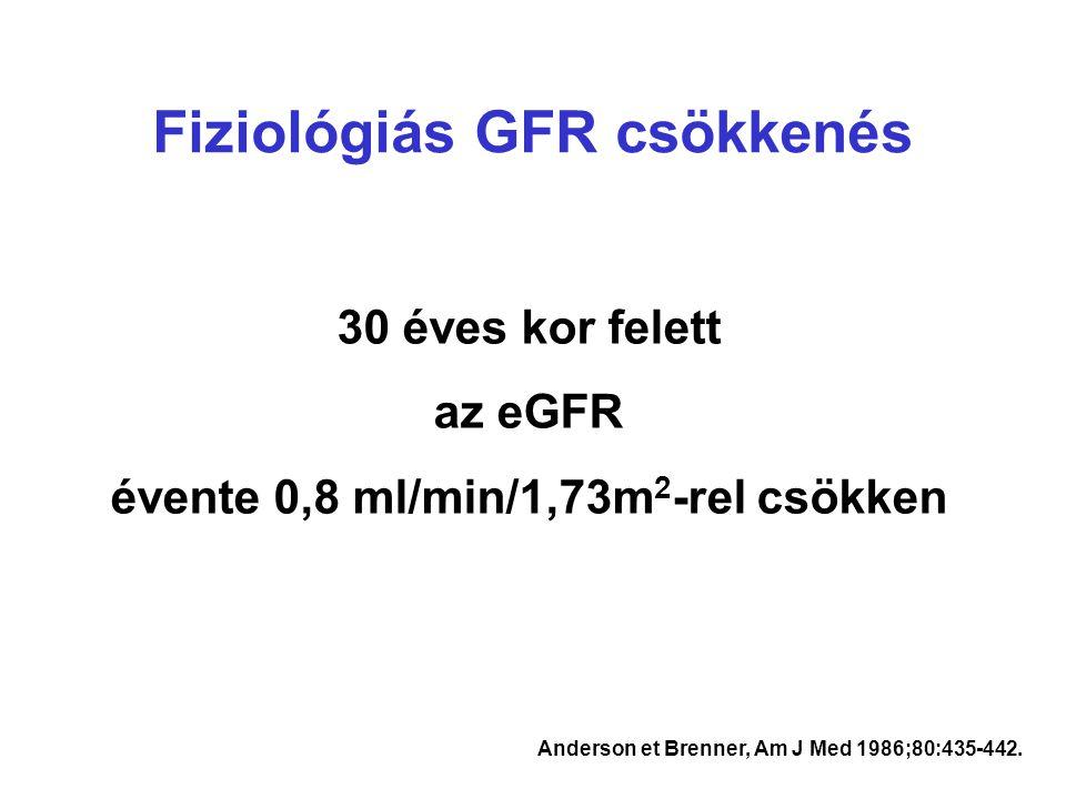 Fiziológiás GFR csökkenés Anderson et Brenner, Am J Med 1986;80:435-442. 30 éves kor felett az eGFR évente 0,8 ml/min/1,73m 2 -rel csökken