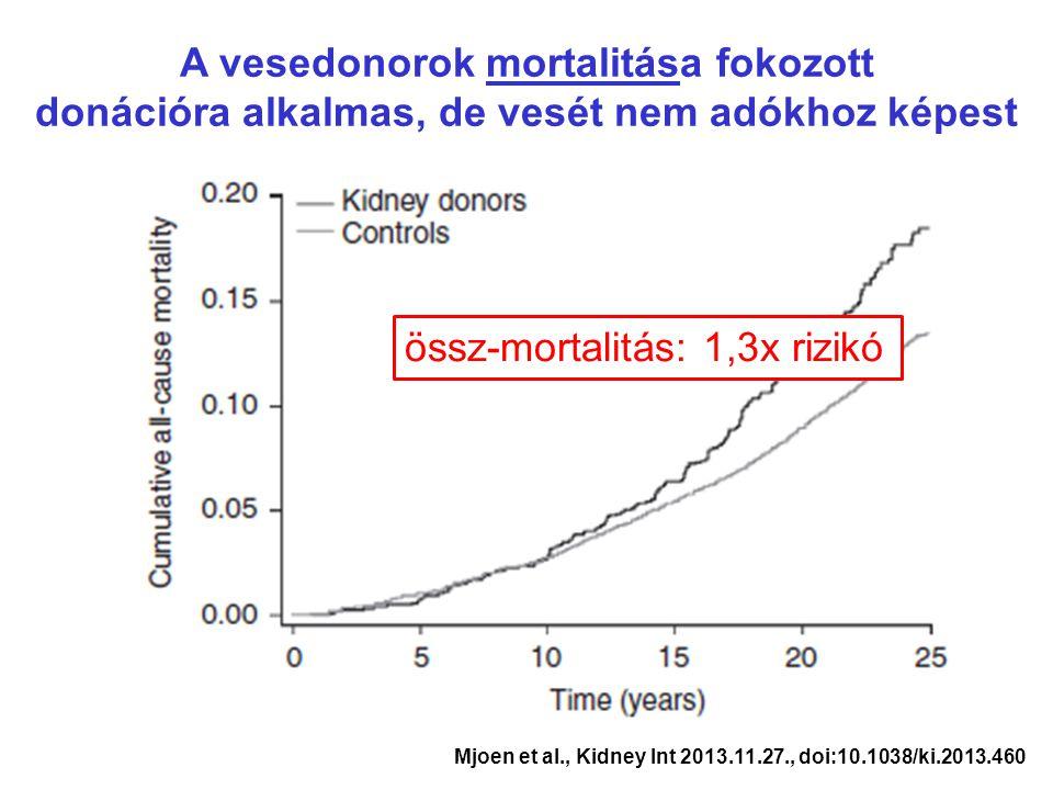 (kor, nem, szisztolés vérnyomás, BMI, dohányzás alapján párosított csoportok) Mjoen et al., Kidney Int 2013.11.27., doi:10.1038/ki.2013.460 A vesedono