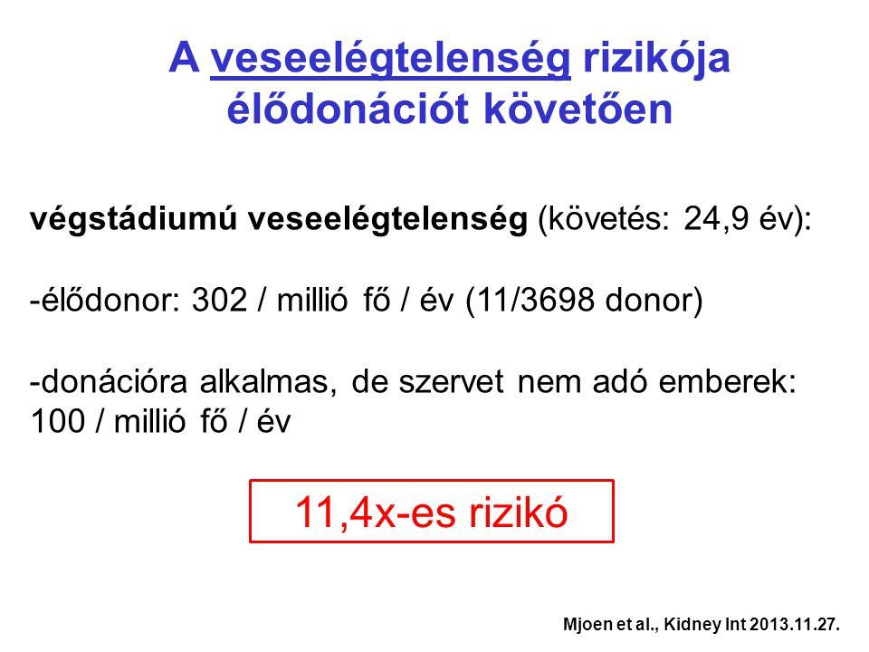Mjoen et al., Kidney Int 2013.11.27. A veseelégtelenség rizikója élődonációt követően végstádiumú veseelégtelenség (követés: 24,9 év): -élődonor: 302