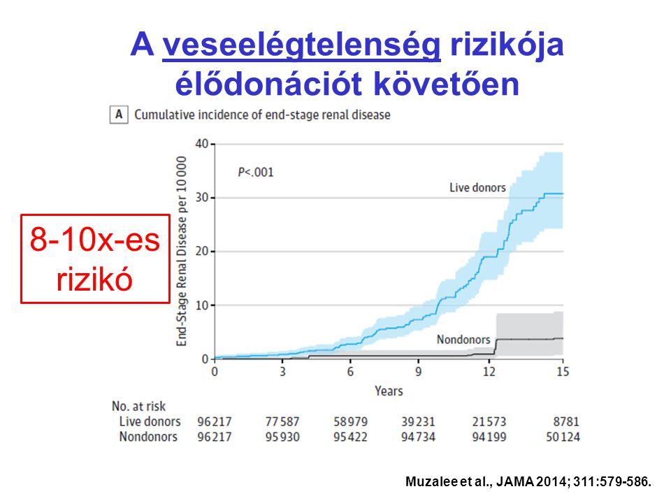 A veseelégtelenség rizikója élődonációt követően Muzalee et al., JAMA 2014; 311:579-586. 8-10x-es rizikó