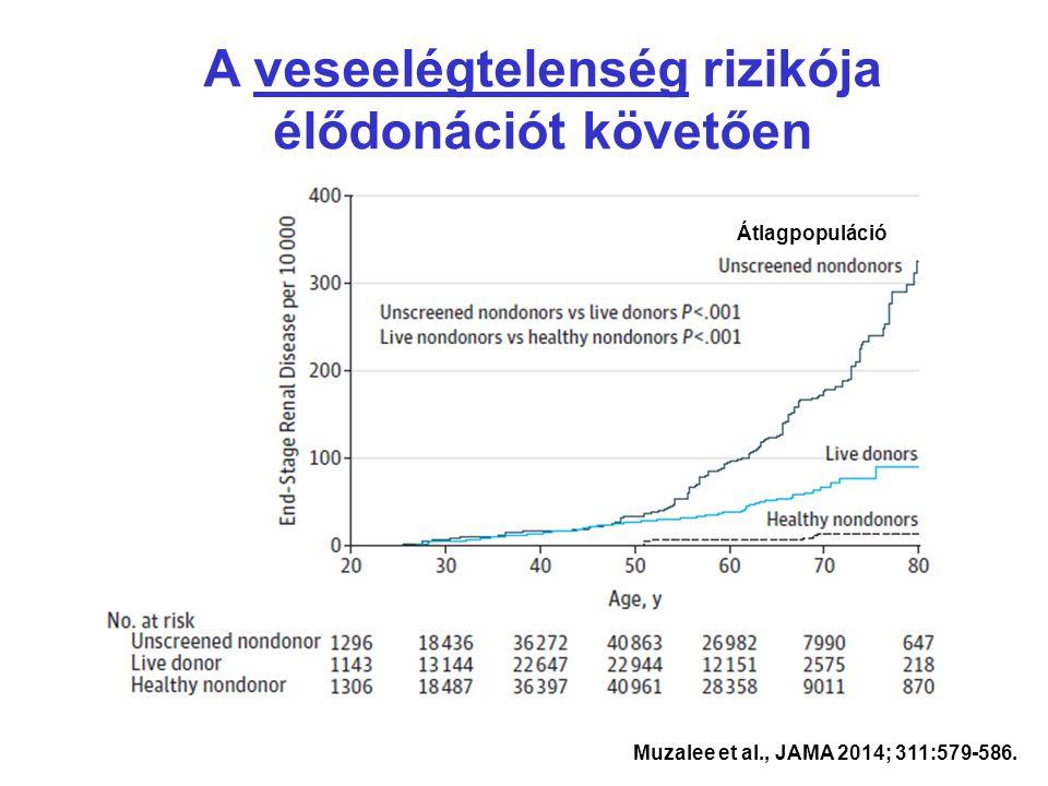 Muzalee et al., JAMA 2014; 311:579-586. A veseelégtelenség rizikója élődonációt követően Átlagpopuláció