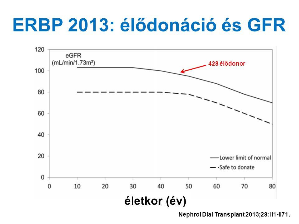 51 Cr-EDTA GFR életkor (év) ERBP 2013: élődonáció és GFR 428 élődonor Nephrol Dial Transplant 2013;28: ii1-ii71.