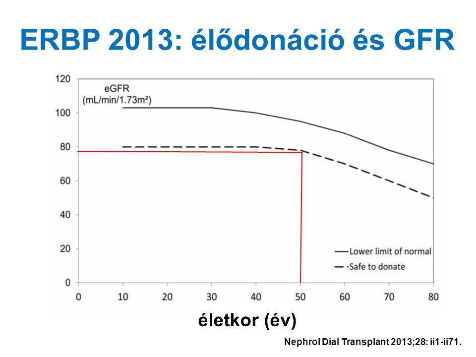 51 Cr-EDTA GFR életkor (év) ERBP 2013: élődonáció és GFR Nephrol Dial Transplant 2013;28: ii1-ii71.
