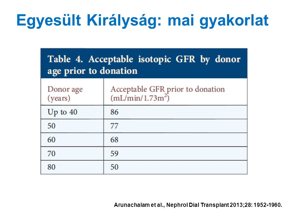 Egyesült Királyság: mai gyakorlat Arunachalam et al., Nephrol Dial Transplant 2013;28: 1952-1960.