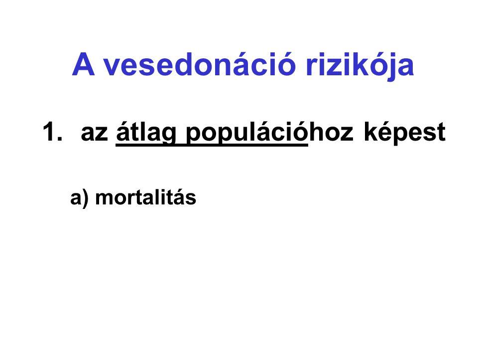 1.az átlag populációhoz képest a) mortalitás