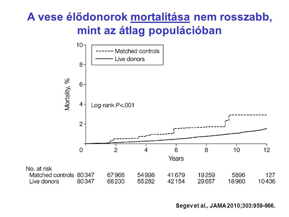 Segev et al., JAMA 2010;303:959-966. A vese élődonorok mortalitása nem rosszabb, mint az átlag populációban