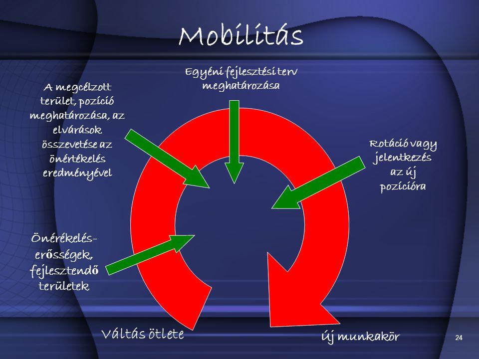 24 Mobilitás Váltás ötlete Önérékelés- er ő sségek, fejlesztend ő területek A megcélzott terület, pozíció meghatározása, az elvárások összevetése az önértékelés eredményével Egyéni fejlesztési terv meghatározása Rotáció vagy jelentkezés az új pozícióra Új munkakör