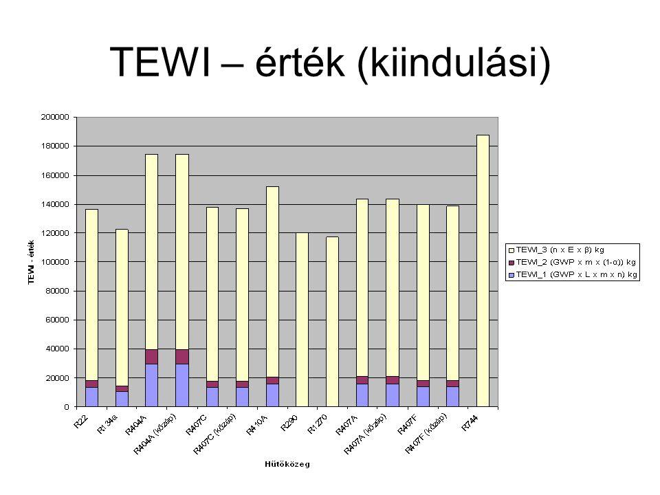TEWI – érték (kiindulási)
