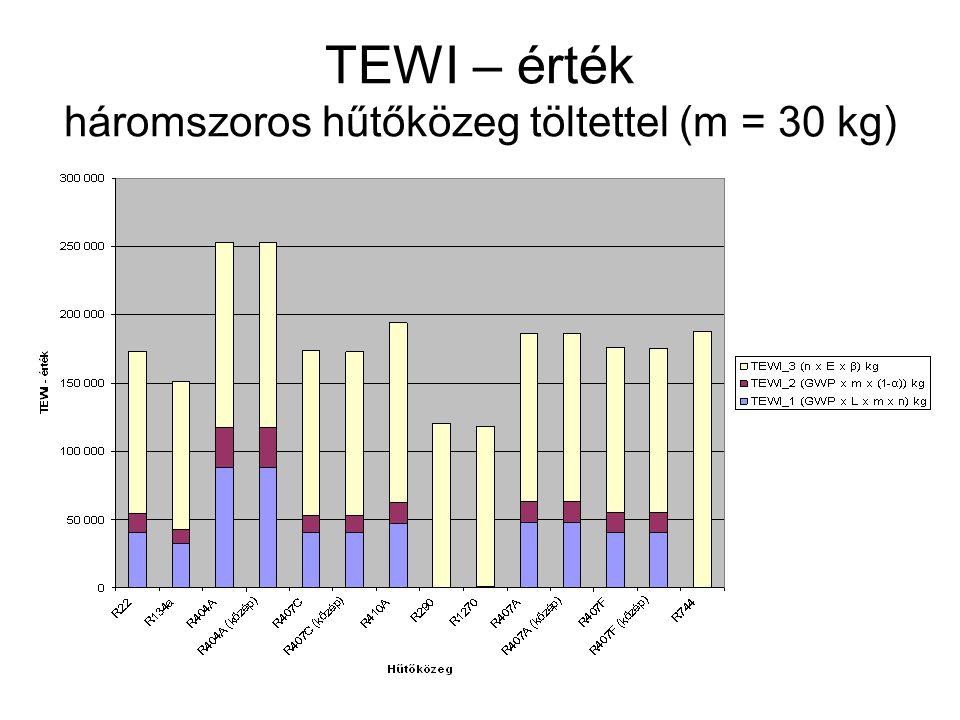 TEWI – érték háromszoros hűtőközeg töltettel (m = 30 kg)