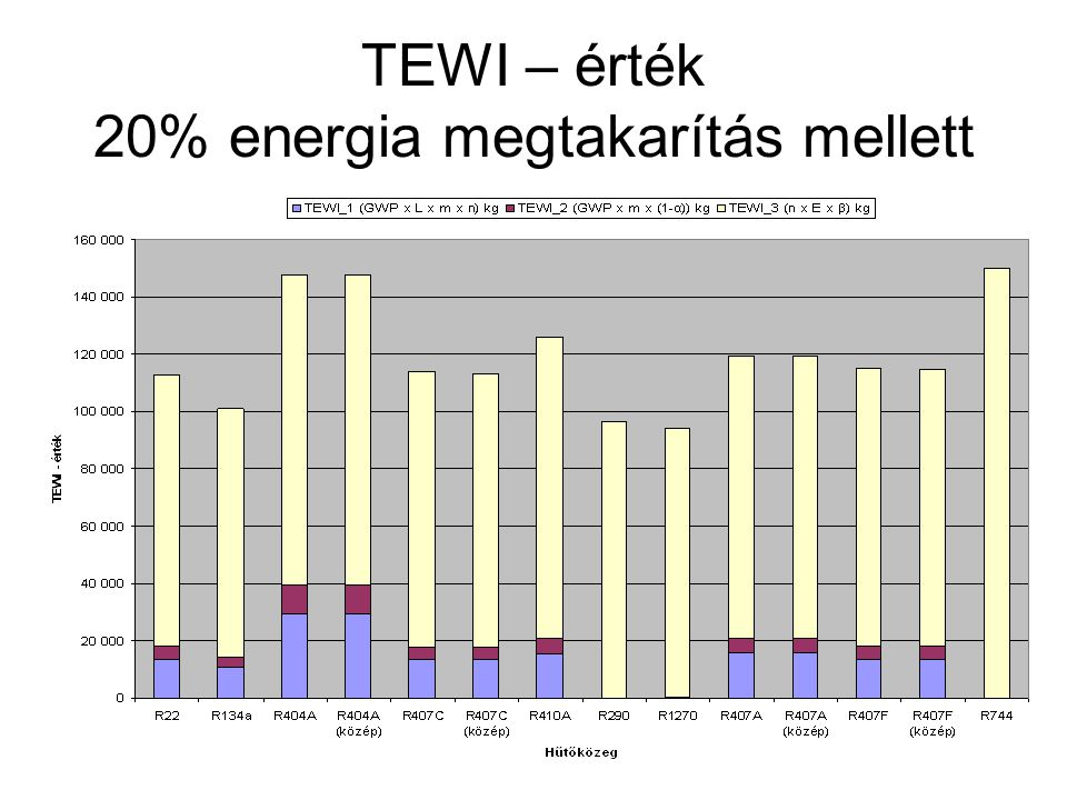 TEWI – érték 20% energia megtakarítás mellett