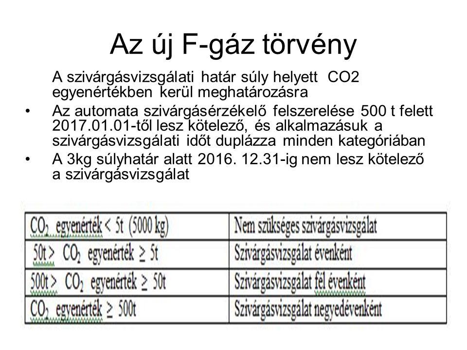 Az új F-gáz törvény A szivárgásvizsgálati határ súly helyett CO2 egyenértékben kerül meghatározásra •Az automata szivárgásérzékelő felszerelése 500 t