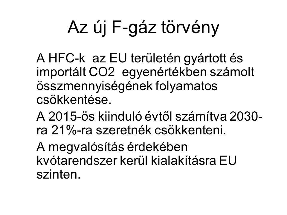 Az új F-gáz törvény A HFC-k az EU területén gyártott és importált CO2 egyenértékben számolt összmennyiségének folyamatos csökkentése. A 2015-ös kiindu