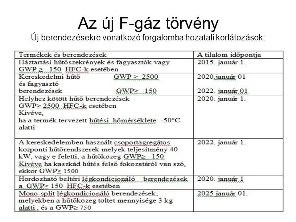 Az új F-gáz törvény Új berendezésekre vonatkozó forgalomba hozatali korlátozások: