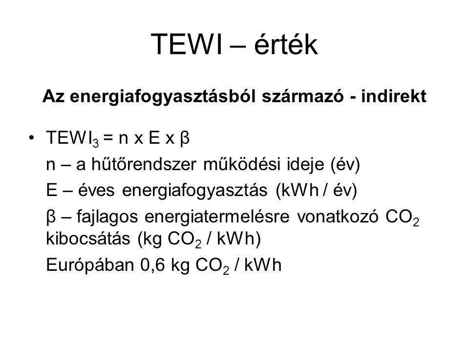 TEWI – érték Az energiafogyasztásból származó - indirekt •TEWI 3 = n x E x β n – a hűtőrendszer működési ideje (év) E – éves energiafogyasztás (kWh /