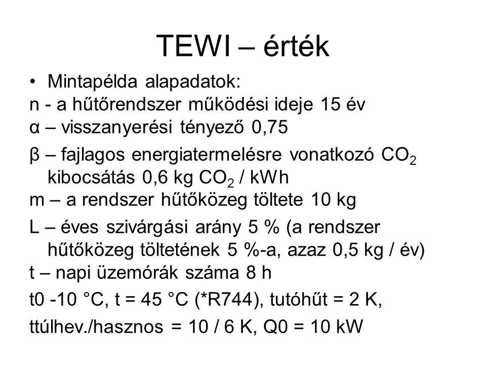 TEWI – érték •Mintapélda alapadatok: n - a hűtőrendszer működési ideje 15 év α – visszanyerési tényező 0,75 β – fajlagos energiatermelésre vonatkozó C