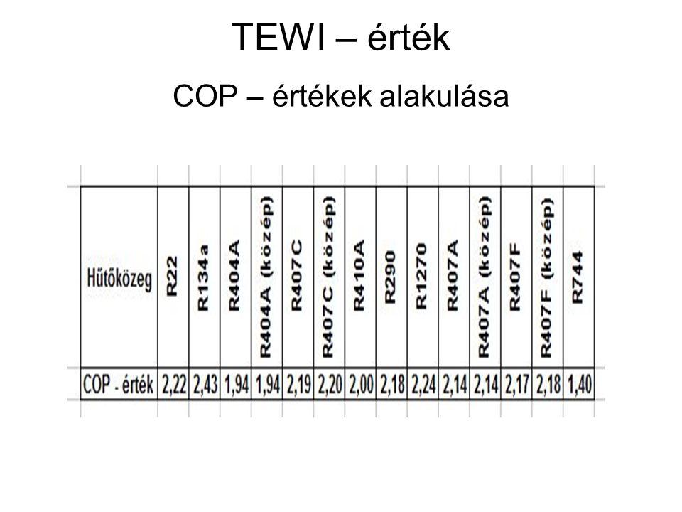 TEWI – érték COP – értékek alakulása