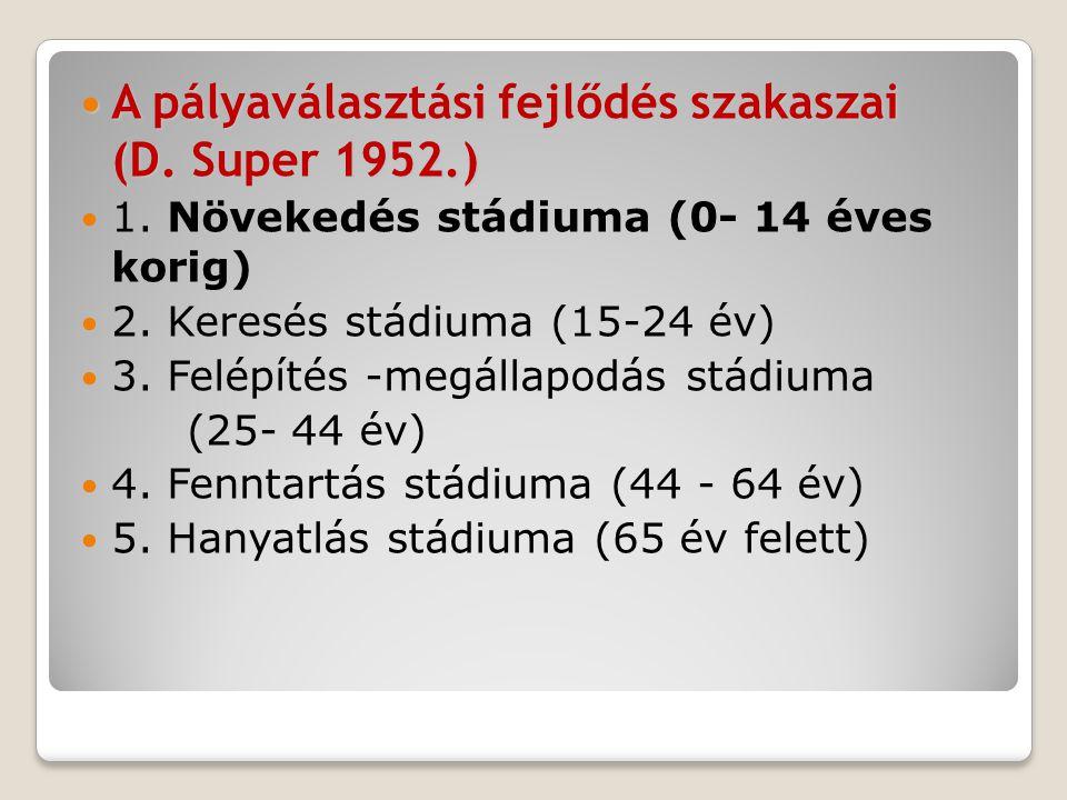  A pályaválasztási fejlődés szakaszai (D.Super 1952.)  A pályaválasztási fejlődés szakaszai (D.