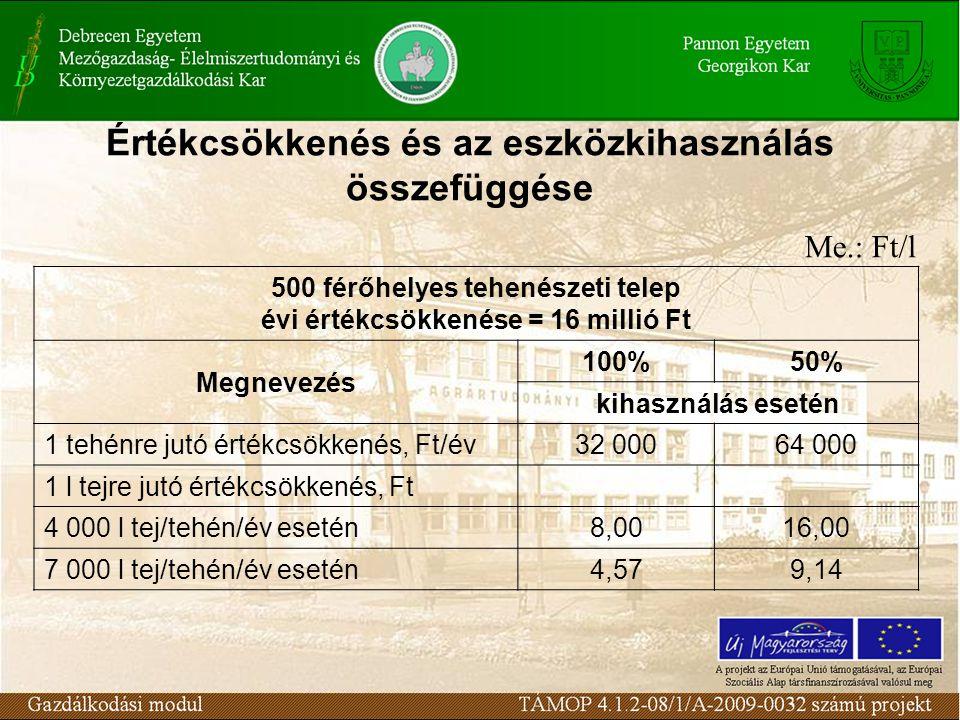 Értékcsökkenés és az eszközkihasználás összefüggése Me.: Ft/l 500 férőhelyes tehenészeti telep évi értékcsökkenése = 16 millió Ft Megnevezés 100%50% kihasználás esetén 1 tehénre jutó értékcsökkenés, Ft/év32 00064 000 1 l tejre jutó értékcsökkenés, Ft 4 000 l tej/tehén/év esetén8,0016,00 7 000 l tej/tehén/év esetén4,579,14