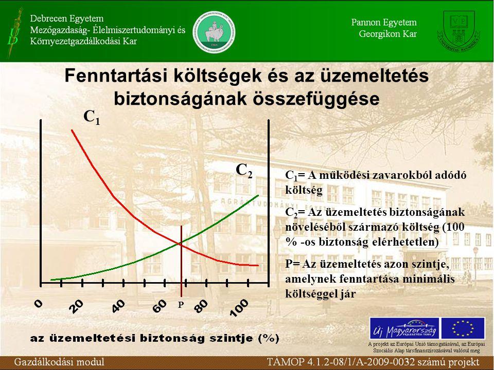 Fenntartási költségek és az üzemeltetés biztonságának összefüggése P C1C1 C2C2 C 1 = A működési zavarokból adódó költség C 2 = Az üzemeltetés biztonságának növeléséből származó költség (100 % -os biztonság elérhetetlen) P= Az üzemeltetés azon szintje, amelynek fenntartása minimális költséggel jár