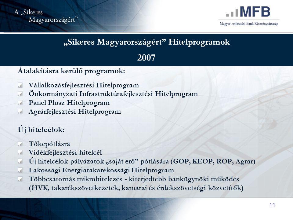 """11 """"Sikeres Magyarországért Hitelprogramok 2007 Átalakításra kerülő programok: Vállalkozásfejlesztési Hitelprogram Önkormányzati Infrastruktúrafejlesztési Hitelprogram Panel Plusz Hitelprogram Agrárfejlesztési Hitelprogram Új hitelcélok: Tőkepótlásra Vidékfejlesztési hitelcél Új hitelcélok pályázatok """"saját erő pótlására (GOP, KEOP, ROP, Agrár) Lakossági Energiatakarékossági Hitelprogram Többcsatornás mikrohitelezés - kiterjedtebb bankügynöki működés (HVK, takarékszövetkezetek, kamarai és érdekszövetségi közvetítők)"""