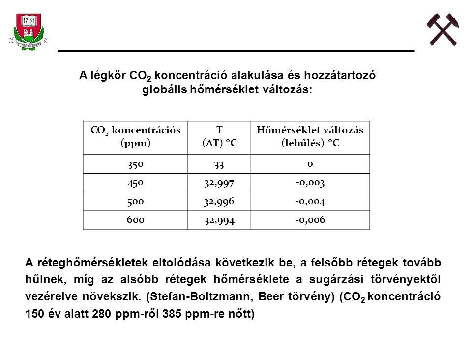 Változás CO 2 ppmTe Föld felületi hőmérséklet 280287,8 350288,6 450289,4 500289,6 600290,1 (A változás a CO2-koncentráció növekedése során 150 év után 0,8  C, további 300 év után 0,7  C, 450 év alatt +1,5  C.)
