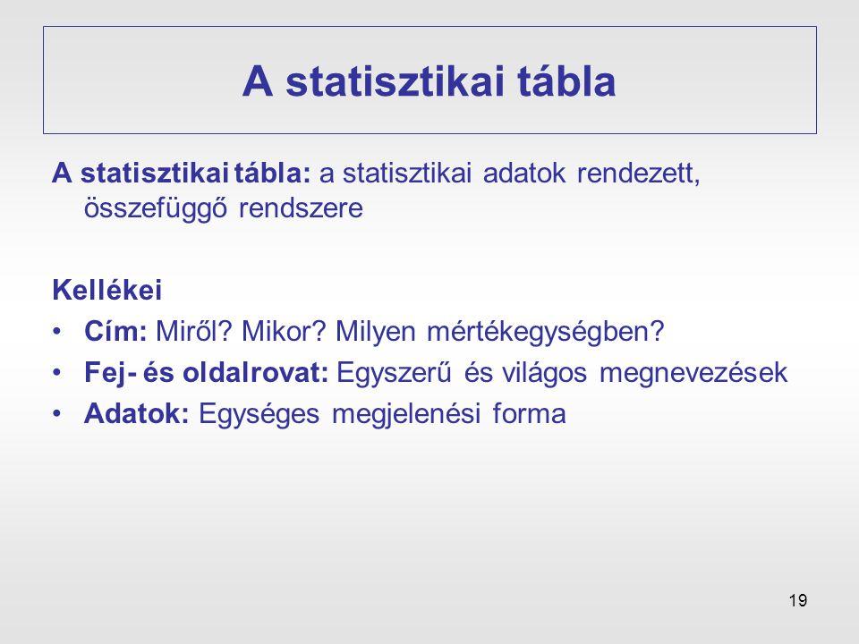 19 A statisztikai tábla A statisztikai tábla: a statisztikai adatok rendezett, összefüggő rendszere Kellékei •Cím: Miről? Mikor? Milyen mértékegységbe