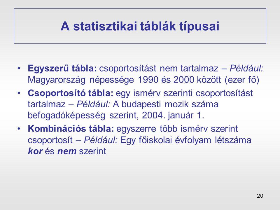 20 A statisztikai táblák típusai •Egyszerű tábla: csoportosítást nem tartalmaz – Például: Magyarország népessége 1990 és 2000 között (ezer fő) •Csopor