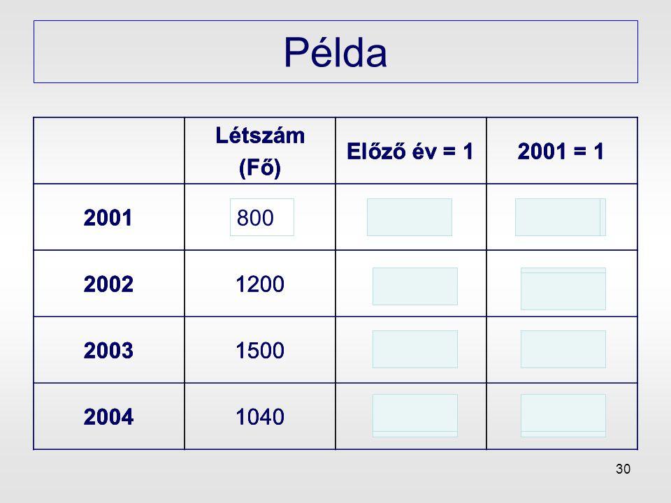 30 Példa Létszám (Fő) Előző év = 12001 = 1 200180--1 200212001,5 200315001,251,875 200410400,69331,3 Létszám (Fő) Előző év = 12001 = 1 200180--1 20021