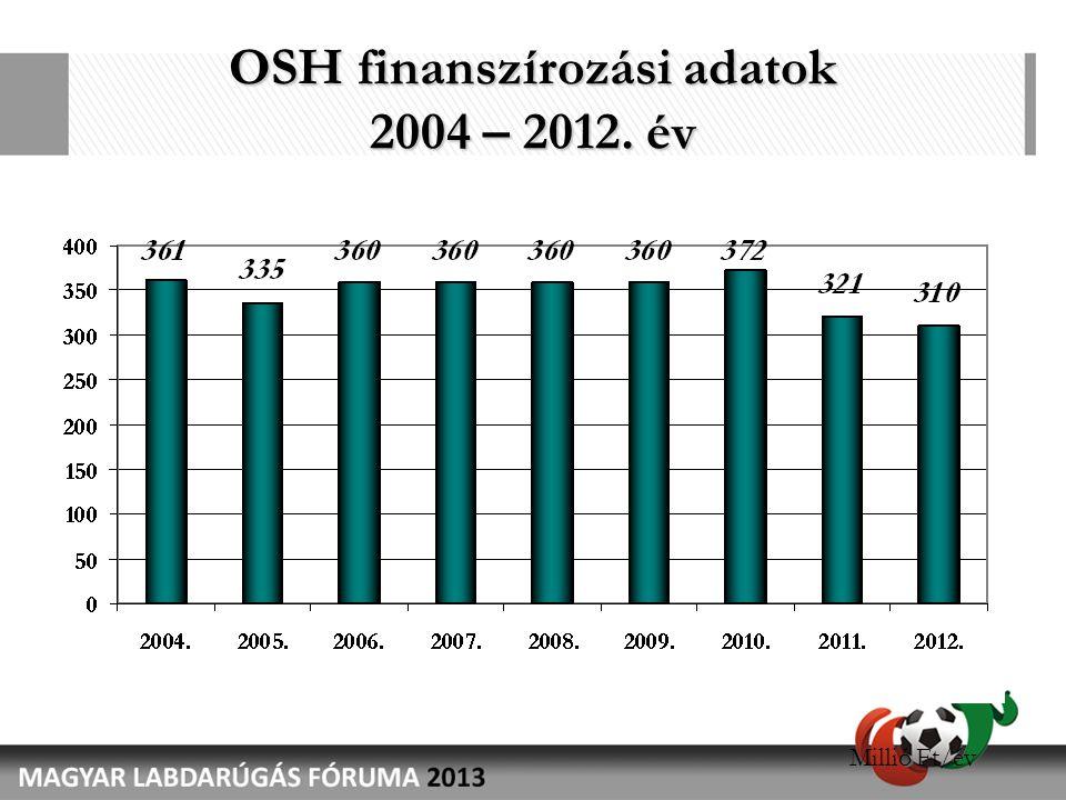 OSH finanszírozási adatok 2004 – 2012. év Millió Ft/év