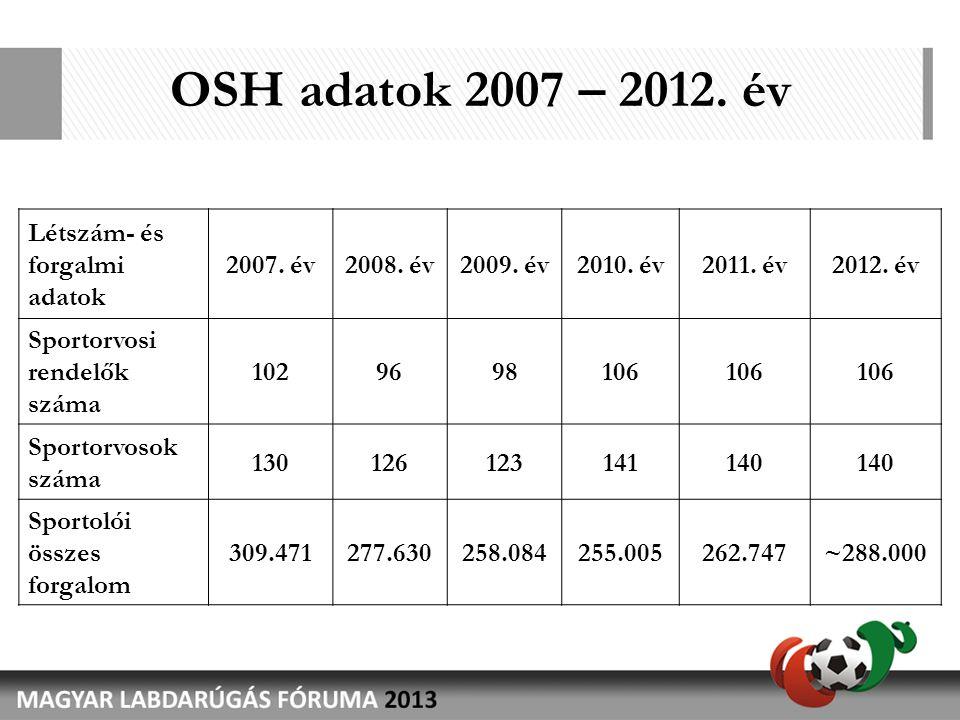 OSH adatok 2007 – 2012. év Létszám- és forgalmi adatok 2007. év2008. év2009. év2010. év2011. év2012. év Sportorvosi rendelők száma 1029698106 Sportorv
