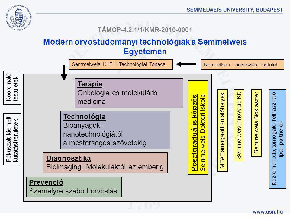 Fókuszált, kiemelt kutatási területek MTA Támogatott Kutatóhelyek Közreműködő, támogató, felhasználó Ipari partnerek Semmelweis Innováció Kft Semmelwe