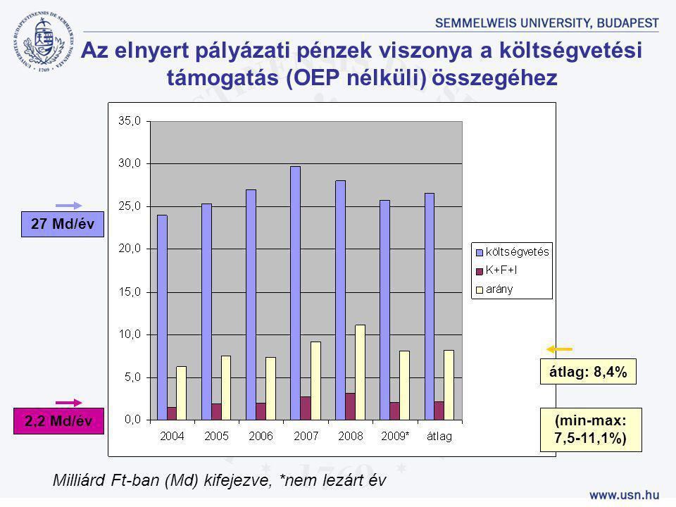 átlag: 8,4% Az elnyert pályázati pénzek viszonya a költségvetési támogatás (OEP nélküli) összegéhez Milliárd Ft-ban (Md) kifejezve, *nem lezárt év (mi