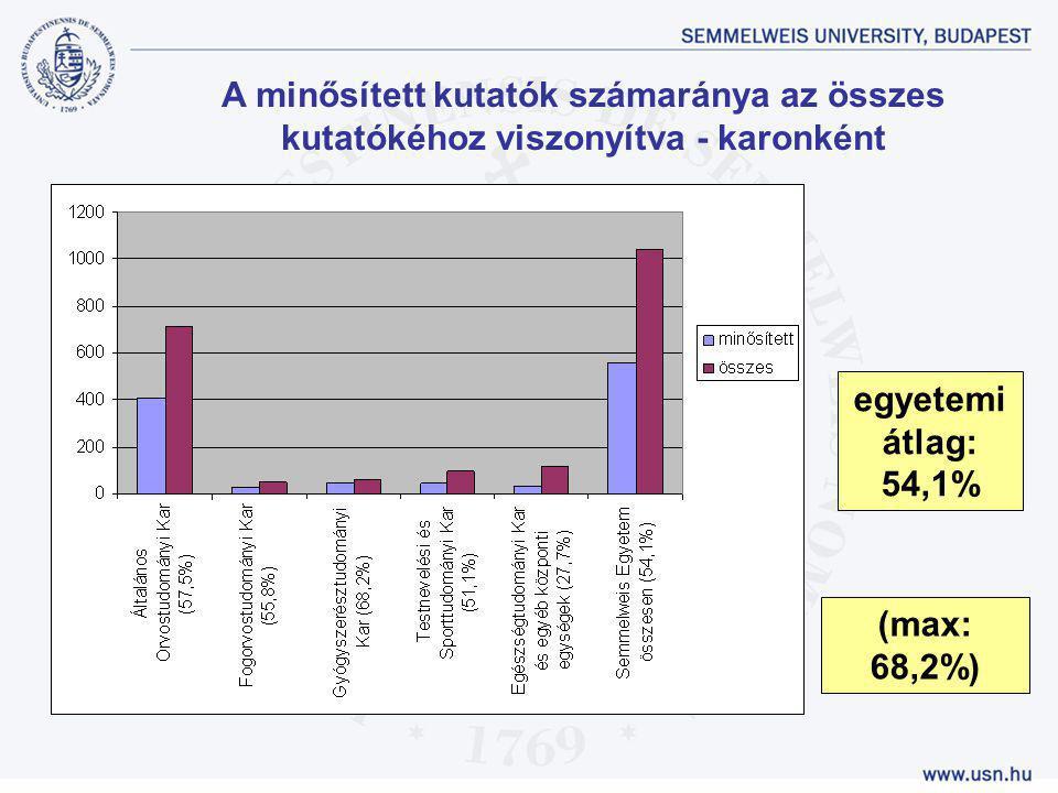 A minősített kutatók számaránya az összes kutatókéhoz viszonyítva - karonként egyetemi átlag: 54,1% (max: 68,2%)