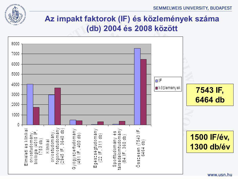 Az impakt faktorok (IF) és közlemények száma (db) 2004 és 2008 között 1500 IF/év, 1300 db/év 7543 IF, 6464 db